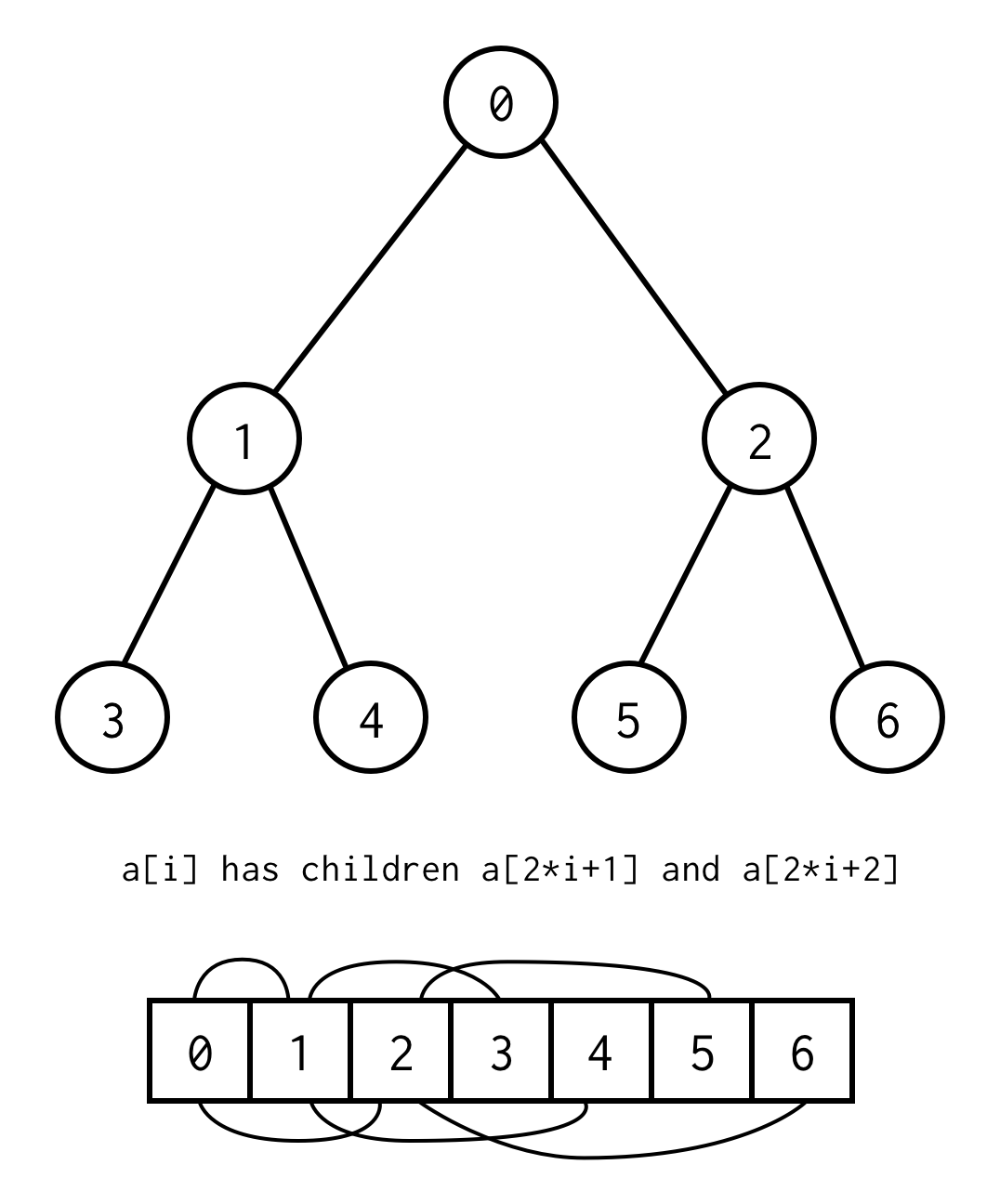 DFS on Binary Tree Array